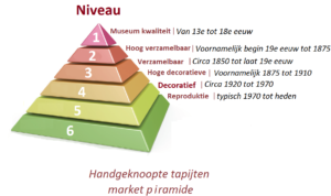 Perzische tapijten taxatie piramide